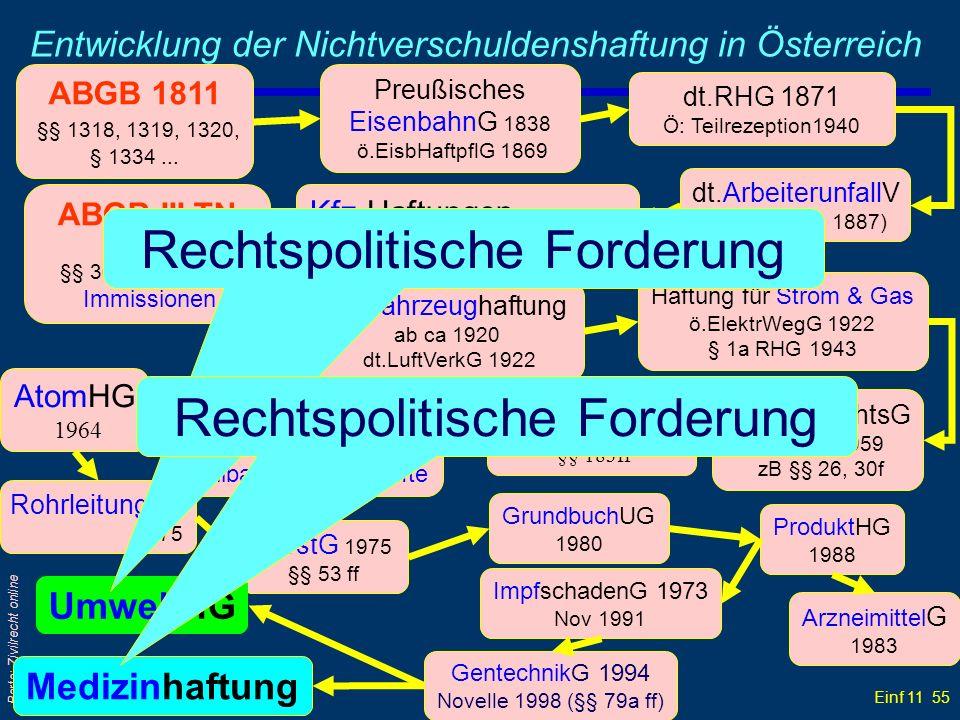 Entwicklung der Nichtverschuldenshaftung in Österreich