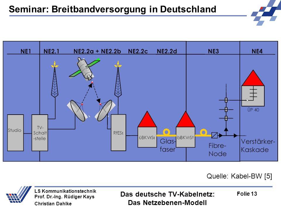 Das deutsche TV-Kabelnetz: Das Netzebenen-Modell