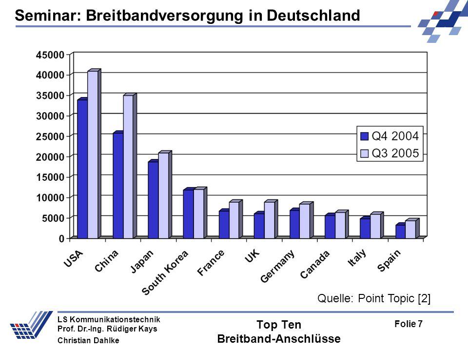 Top Ten Breitband-Anschlüsse