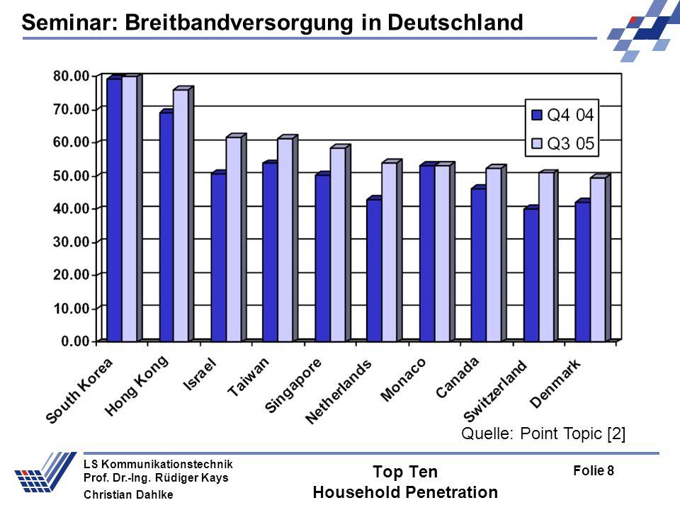 Top Ten Household Penetration
