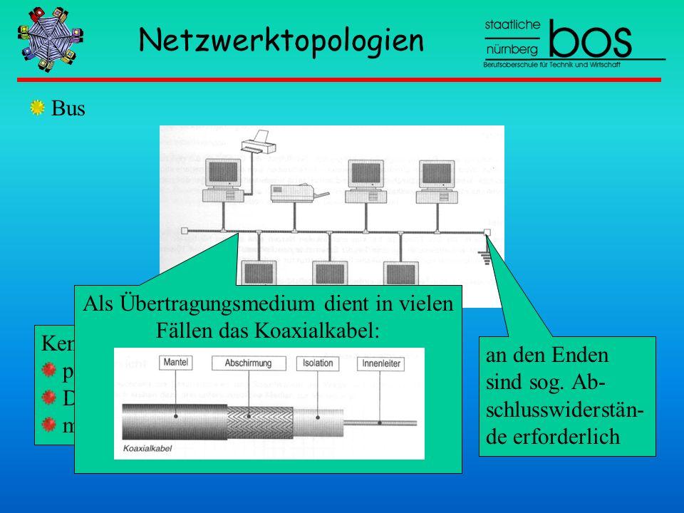 Als Übertragungsmedium dient in vielen Fällen das Koaxialkabel: