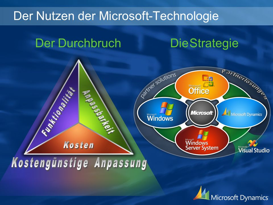 Der Nutzen der Microsoft-Technologie