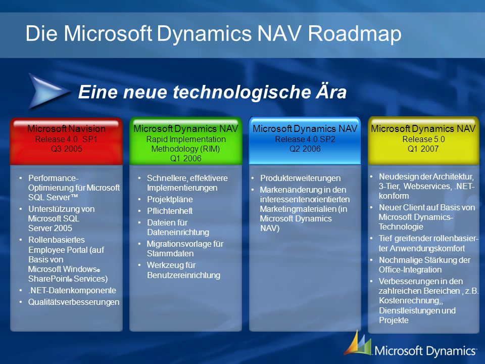 Die Microsoft Dynamics NAV Roadmap