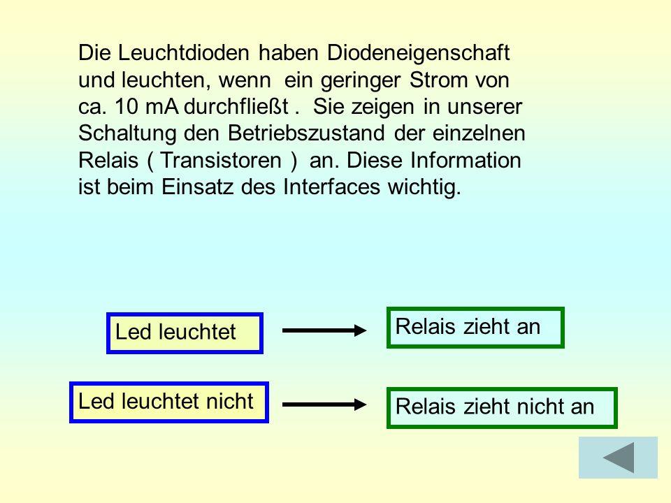 Die Leuchtdioden haben Diodeneigenschaft und leuchten, wenn ein geringer Strom von ca. 10 mA durchfließt . Sie zeigen in unserer Schaltung den Betriebszustand der einzelnen Relais ( Transistoren ) an. Diese Information ist beim Einsatz des Interfaces wichtig.