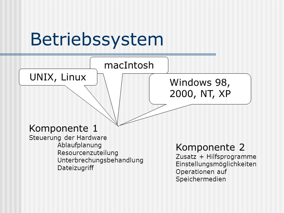 Betriebssystem macIntosh UNIX, Linux Windows 98, 2000, NT, XP