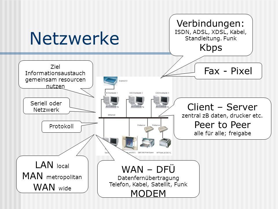 Netzwerke Verbindungen: ISDN, ADSL, XDSL, Kabel, Standleitung. Funk