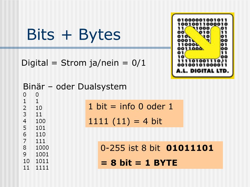 Bits + Bytes Digital = Strom ja/nein = 0/1 Binär – oder Dualsystem