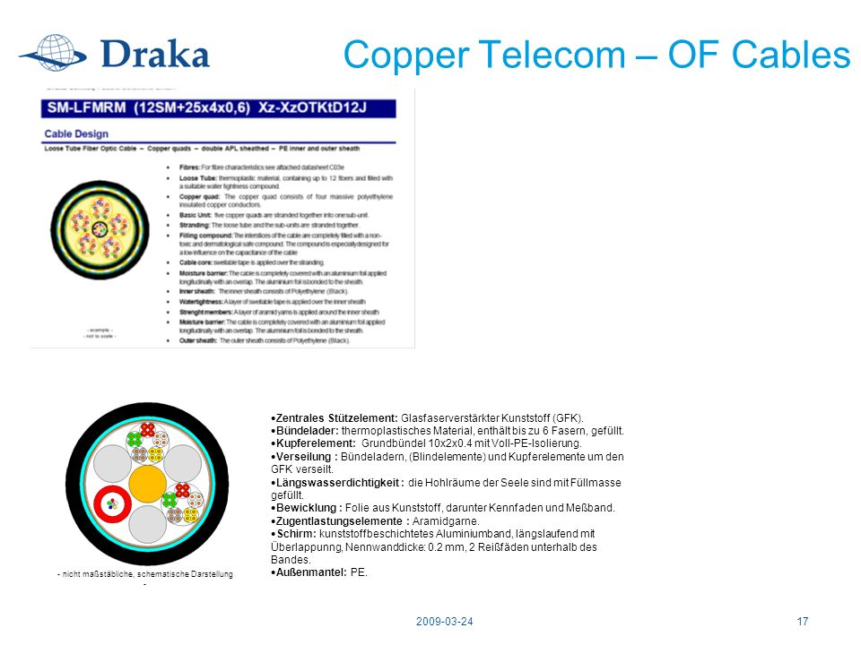 Copper Telecom – OF Cables