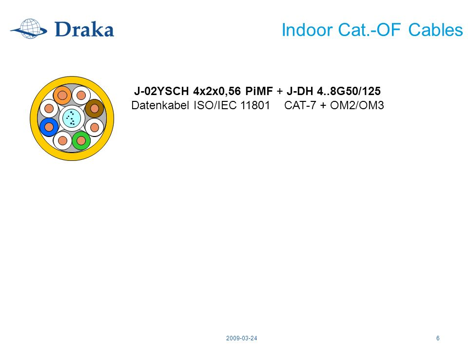 Datenkabel ISO/IEC 11801 CAT-7 + OM2/OM3