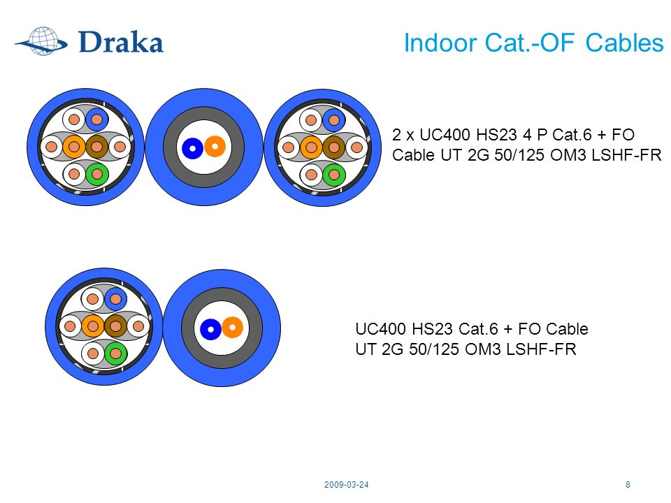 Indoor Cat.-OF Cables 2 x UC400 HS23 4 P Cat.6 + FO Cable UT 2G 50/125 OM3 LSHF-FR. UC400 HS23 Cat.6 + FO Cable UT 2G 50/125 OM3 LSHF-FR.