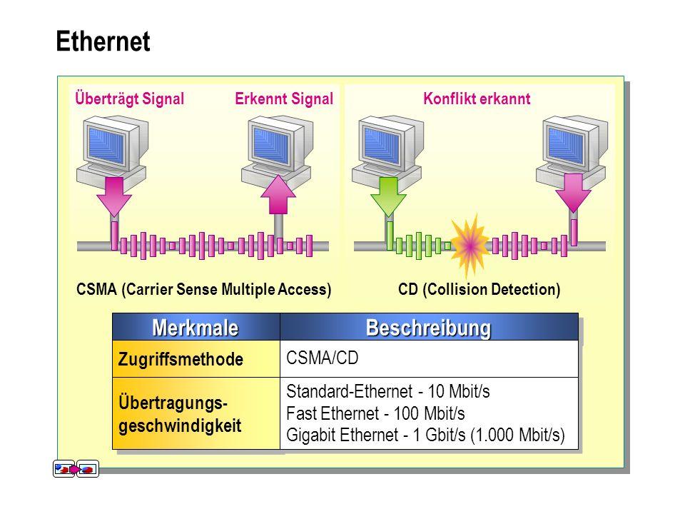 CSMA (Carrier Sense Multiple Access) CD (Collision Detection)