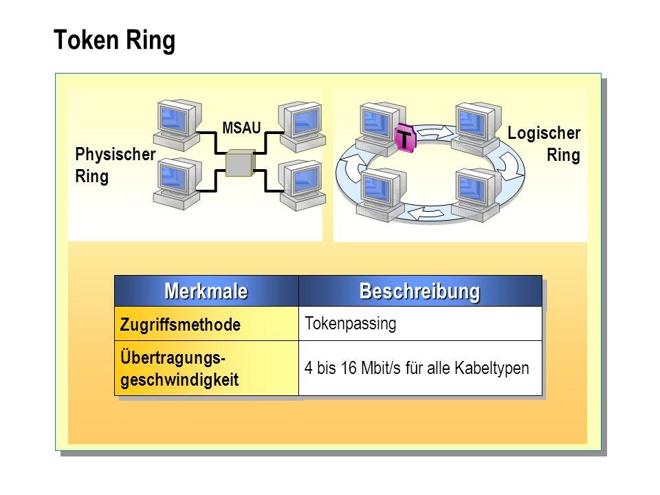 Token Ring Merkmale Beschreibung Logischer Ring Physischer Ring