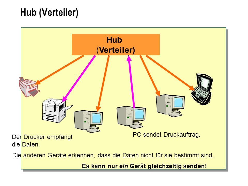 Hub (Verteiler) Hub (Verteiler) PC sendet Druckauftrag.
