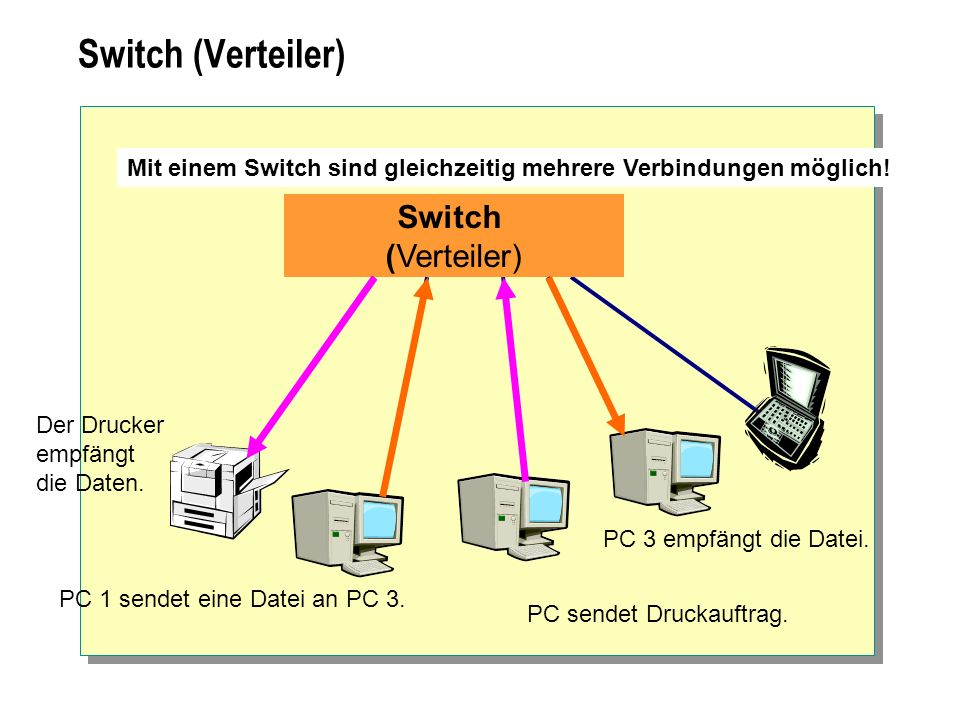 Switch (Verteiler) Switch (Verteiler)