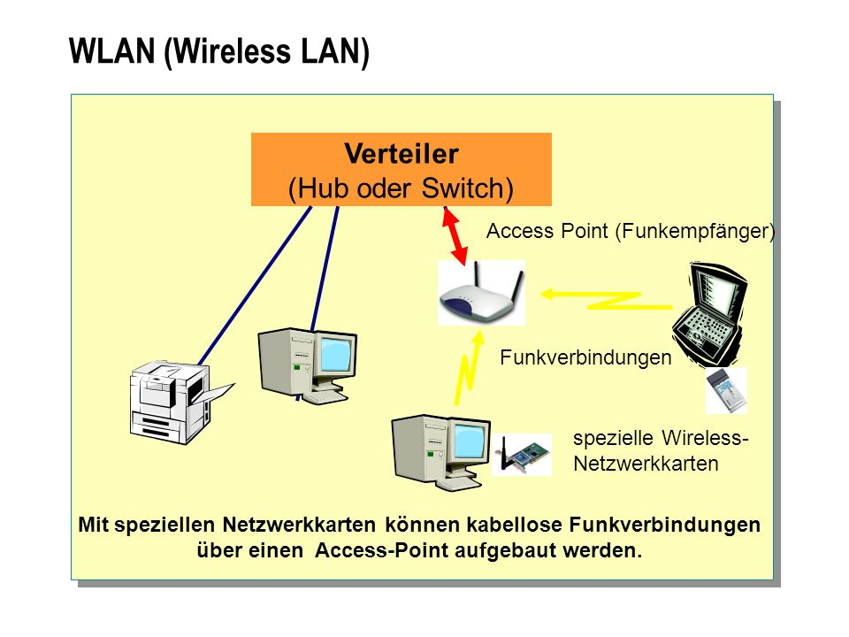 WLAN (Wireless LAN) Verteiler (Hub oder Switch)