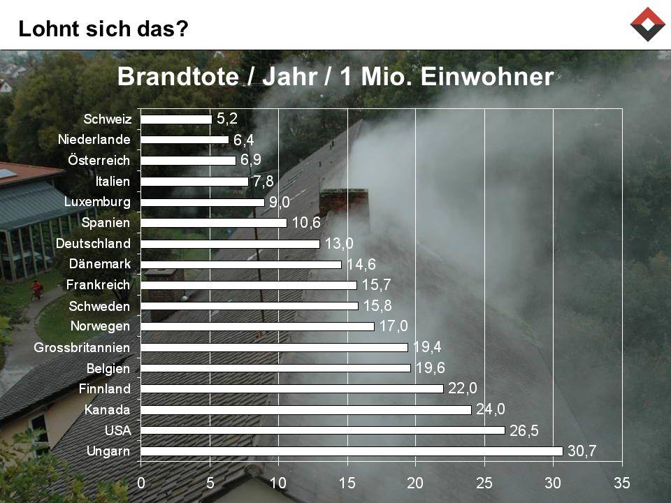 Brandtote / Jahr / 1 Mio. Einwohner