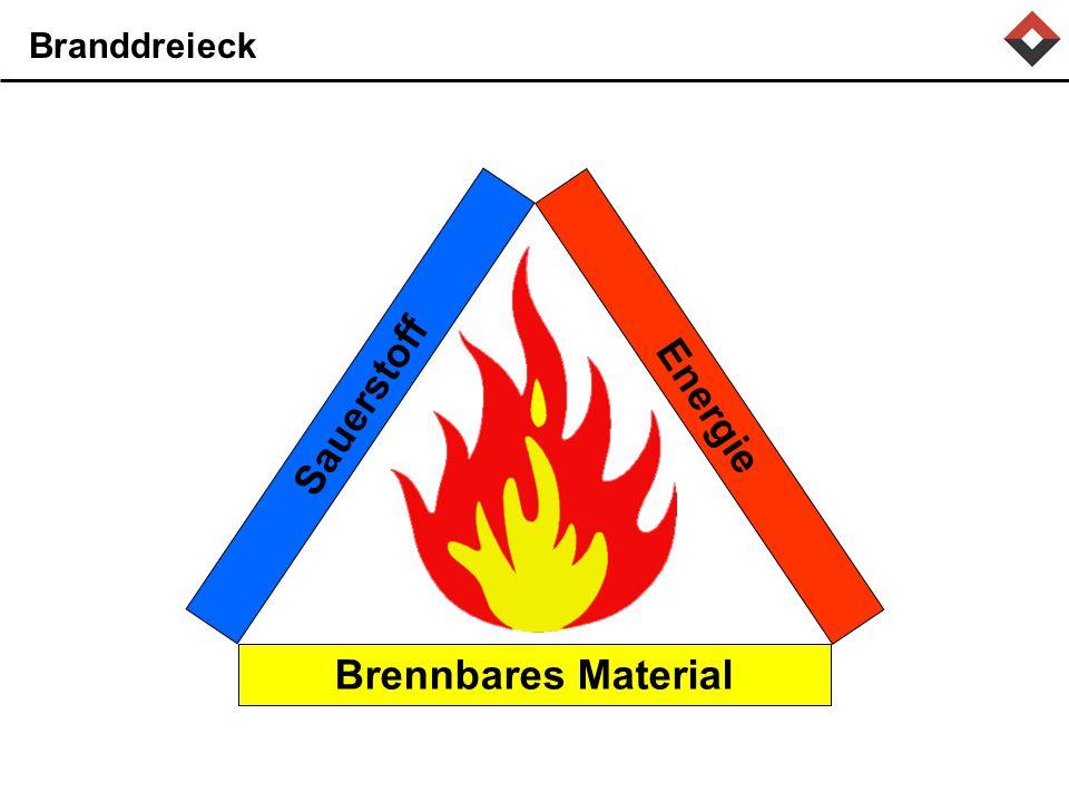 Brennbares Material Sauerstoff Energie