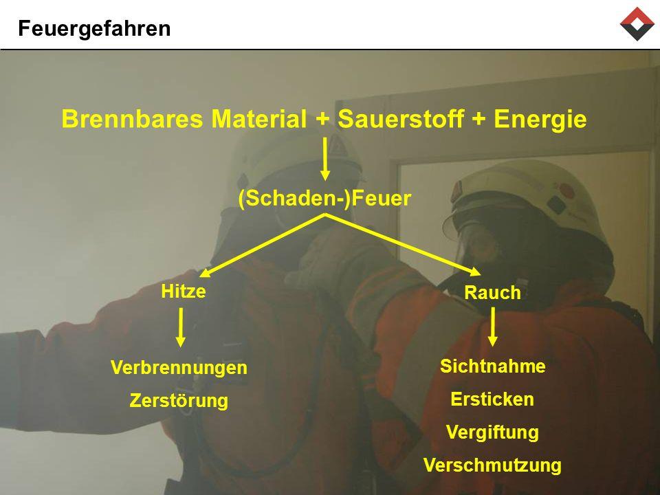 Brennbares Material + Sauerstoff + Energie