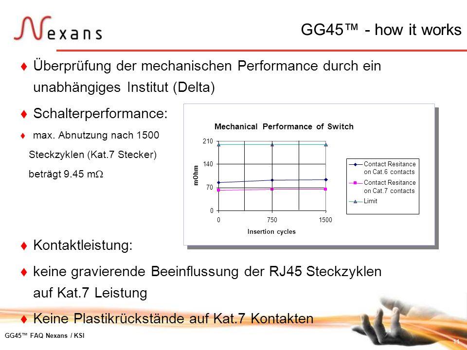GG45™ - how it works Überprüfung der mechanischen Performance durch ein unabhängiges Institut (Delta)