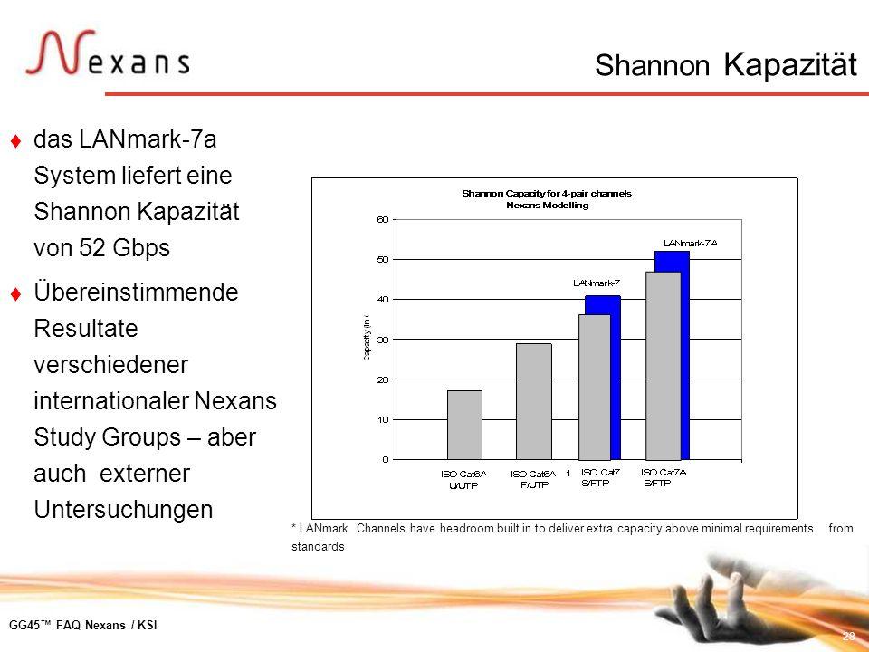 Shannon Kapazitätdas LANmark-7a System liefert eine Shannon Kapazität von 52 Gbps.