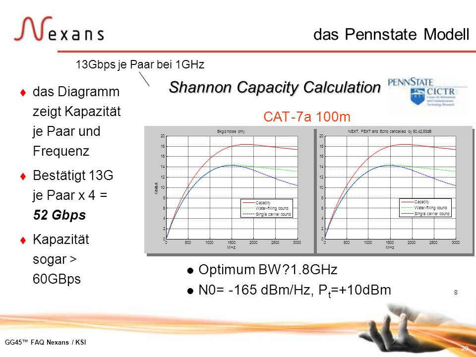 das Pennstate Modell Shannon Capacity Calculation CAT - 7a 100m
