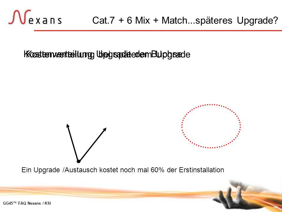 Cat.7 + 6 Mix + Match...späteres Upgrade