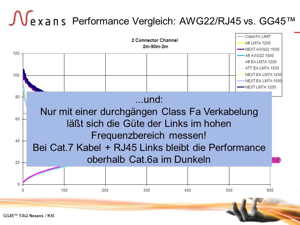 Performance Vergleich: AWG22/RJ45 vs. GG45™