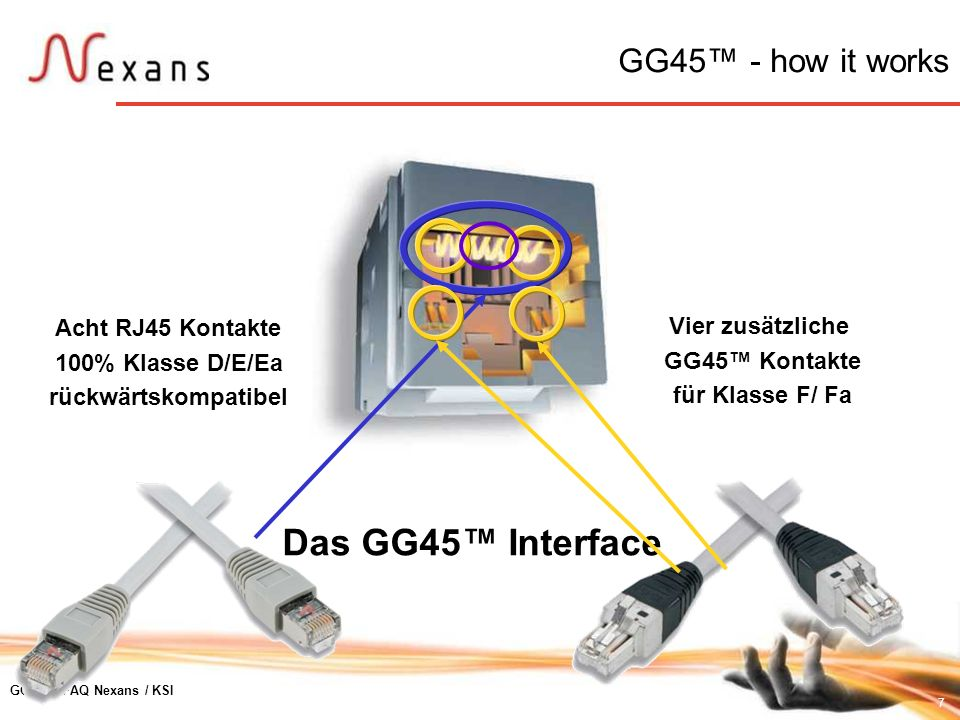 Das GG45™ Interface GG45™ - how it works Acht RJ45 Kontakte