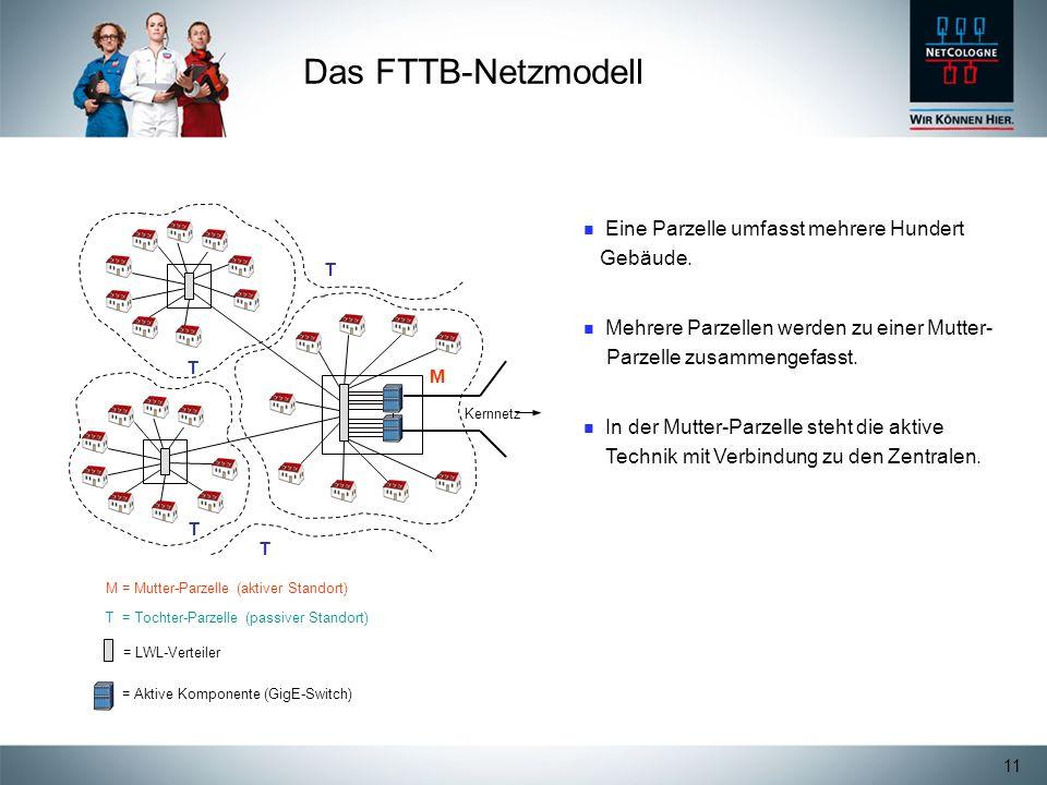 Das FTTB-Netzmodell Eine Parzelle umfasst mehrere Hundert Gebäude.