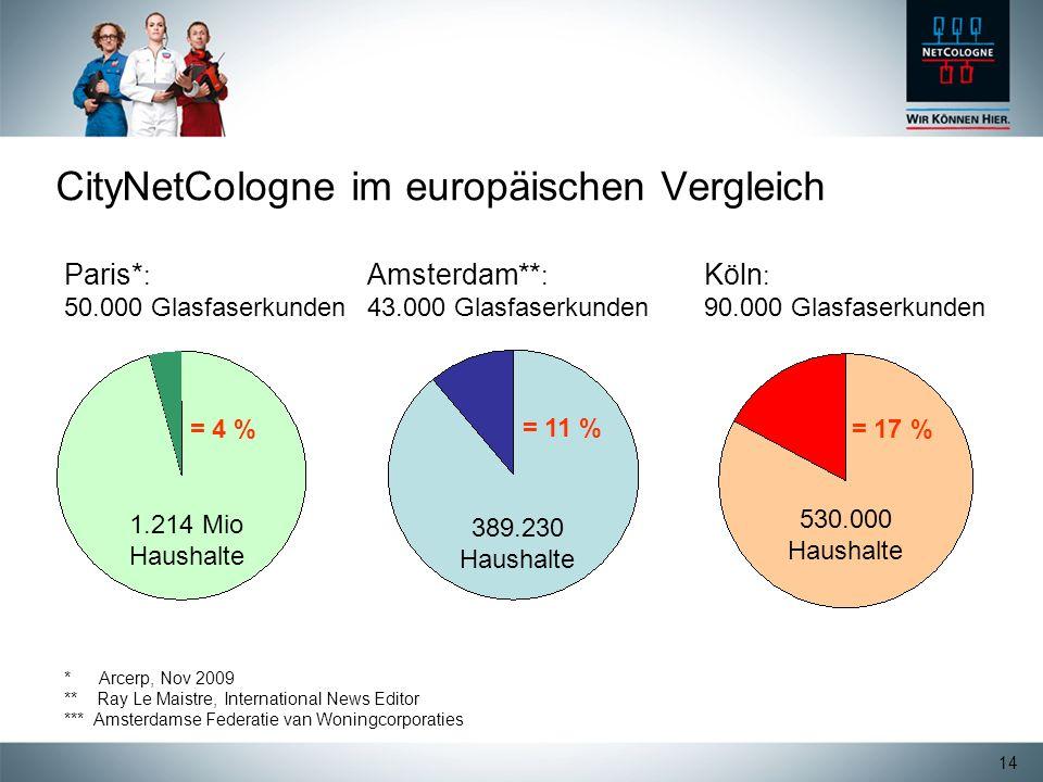 CityNetCologne im europäischen Vergleich