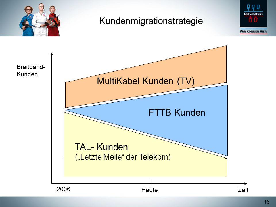 Kundenmigrationstrategie