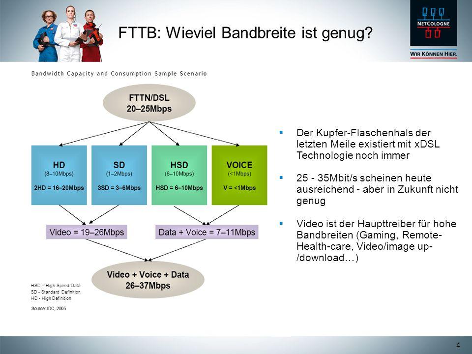 FTTB: Wieviel Bandbreite ist genug