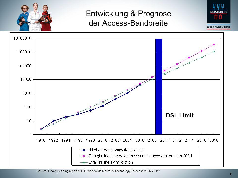 Entwicklung & Prognose der Access-Bandbreite
