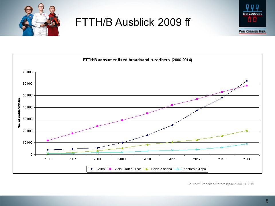 FTTH/B Ausblick 2009 ff Source: Broadband forecast pack: 2009, OVUM