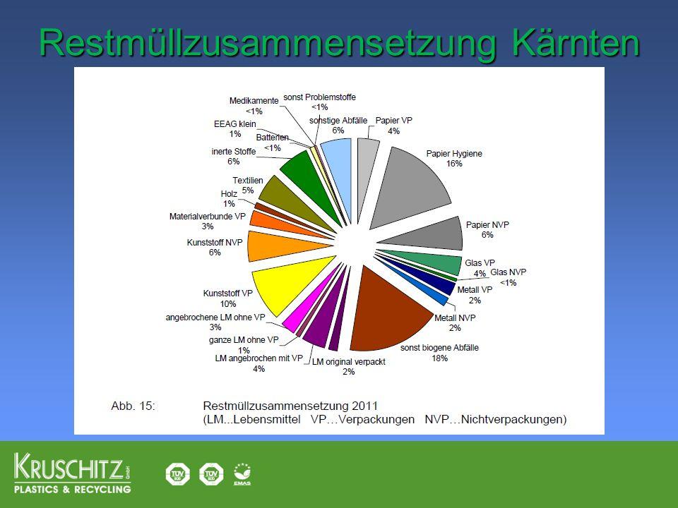 Restmüllzusammensetzung Kärnten