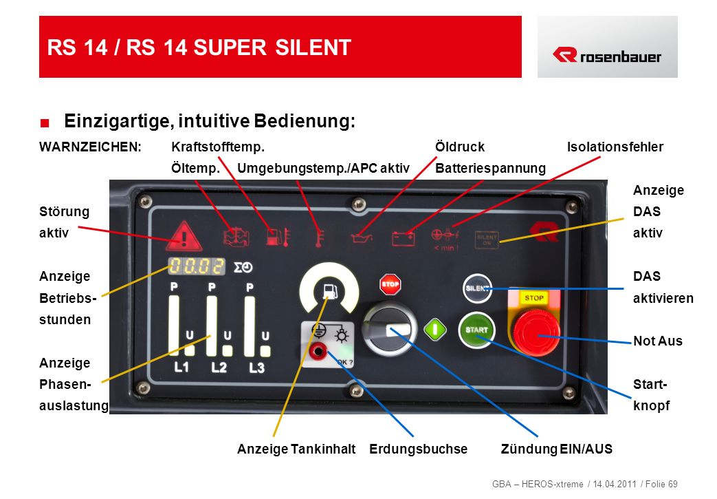 RS 14 / RS 14 SUPER SILENT Einzigartige, intuitive Bedienung: 69