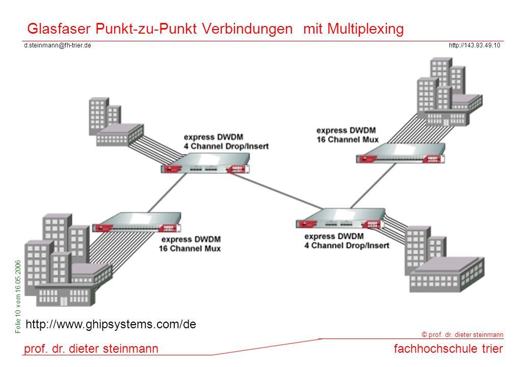 Glasfaser Punkt-zu-Punkt Verbindungen mit Multiplexing