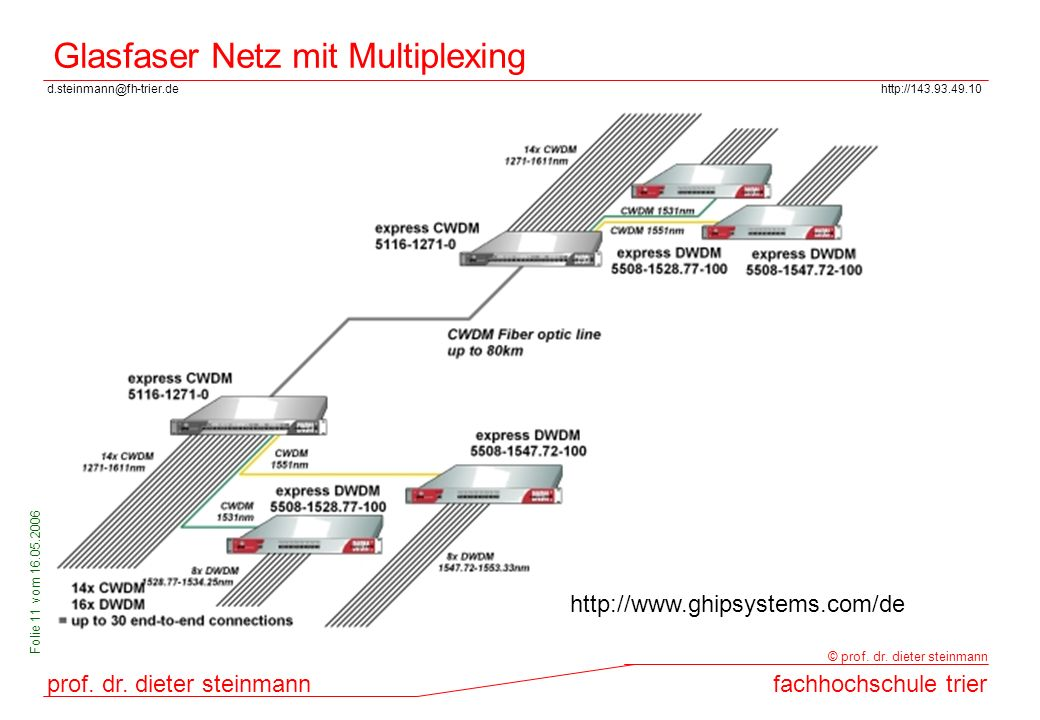 Glasfaser Netz mit Multiplexing