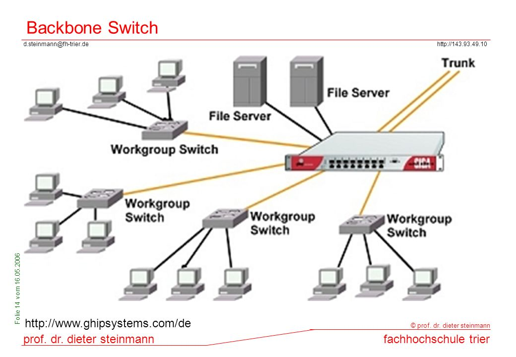 Backbone Switch http://www.ghipsystems.com/de