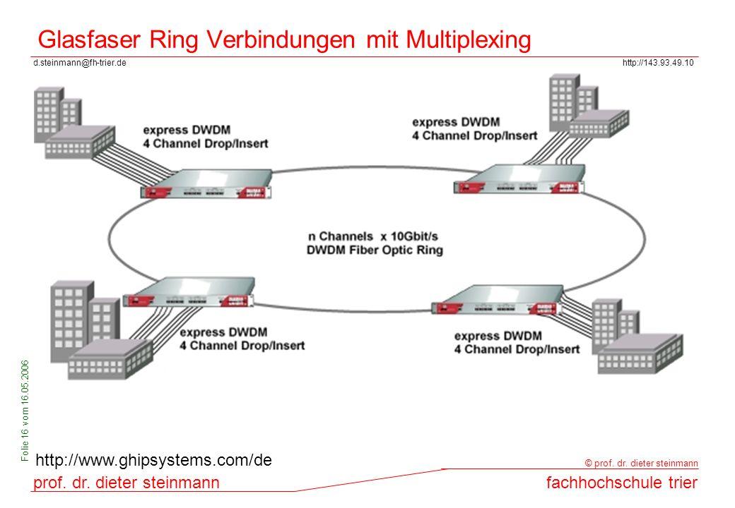 Glasfaser Ring Verbindungen mit Multiplexing
