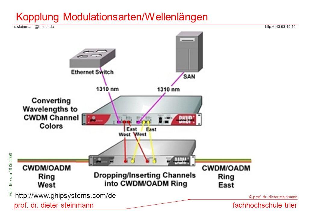 Kopplung Modulationsarten/Wellenlängen