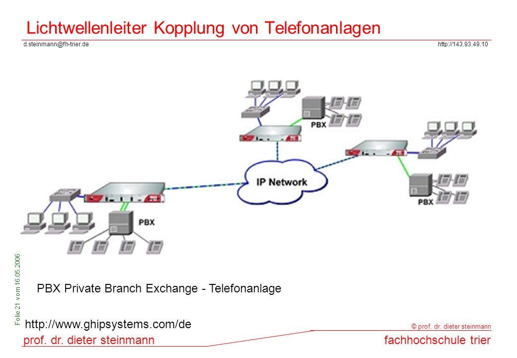 Lichtwellenleiter Kopplung von Telefonanlagen