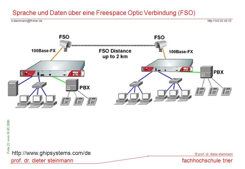 Sprache und Daten über eine Freespace Optic Verbindung (FSO)