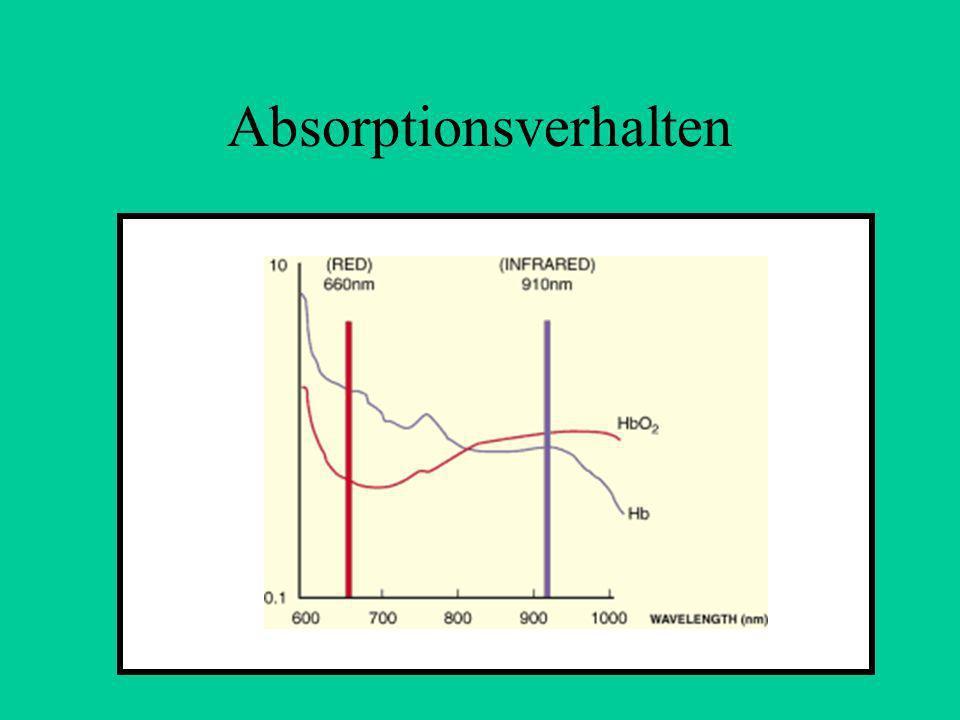 Absorptionsverhalten