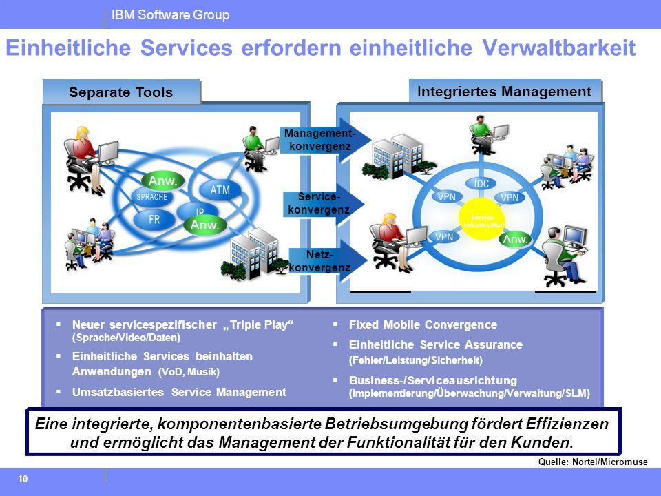 Einheitliche Services erfordern einheitliche Verwaltbarkeit