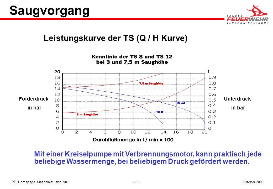 Saugvorgang Leistungskurve der TS (Q / H Kurve)
