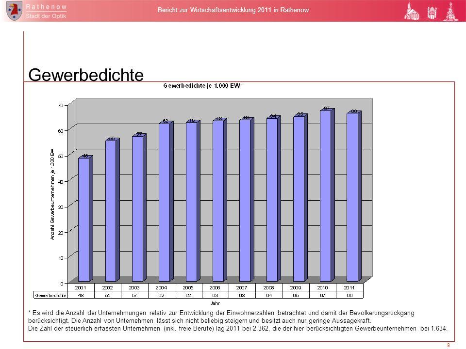 Erweiterung des Logistikzentrums der Rathenower Optik GmbH