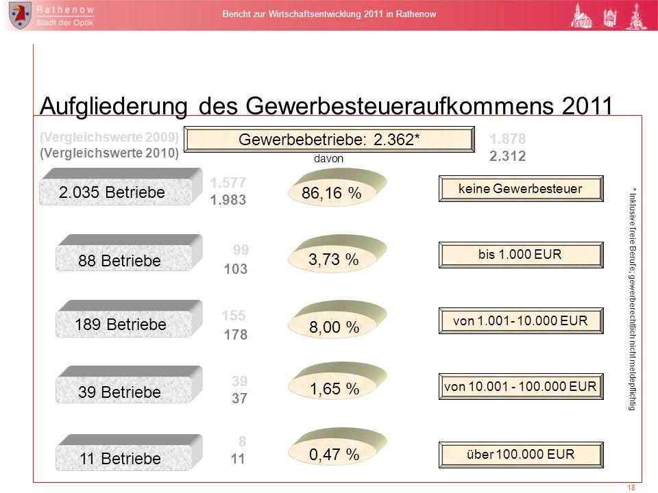 Situationsbericht und Wirtschaftsplan 2011 der TGZ Havelland GmbH