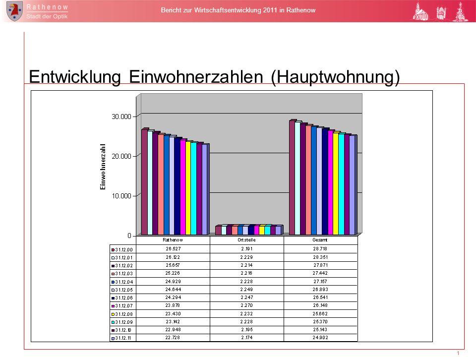 Arbeitsmarktstatistik – Geschäftsstelle Rathenow