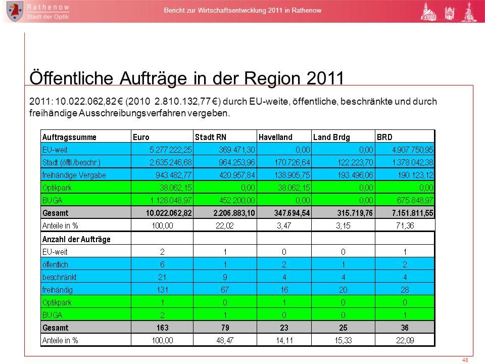 Öffentliche Aufträge in der Region 2011
